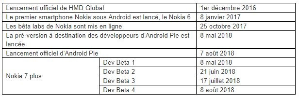 Android 9 Pie and the Nokia 7 Plus
